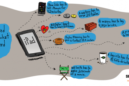Will Work for iPad Infographic
