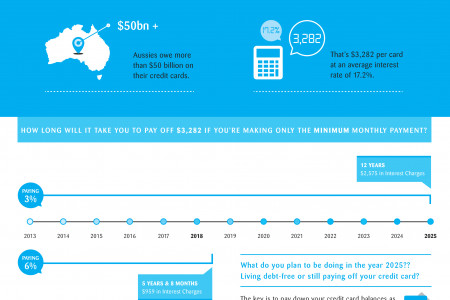 Will you be paying of your Credit Card in 12 Years? Infographic