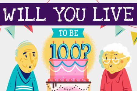 Will you live to be 100? Infographic