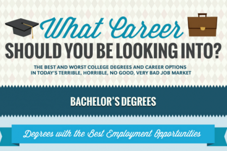 Will Your Degree Lead to a Successful Career? Infographic