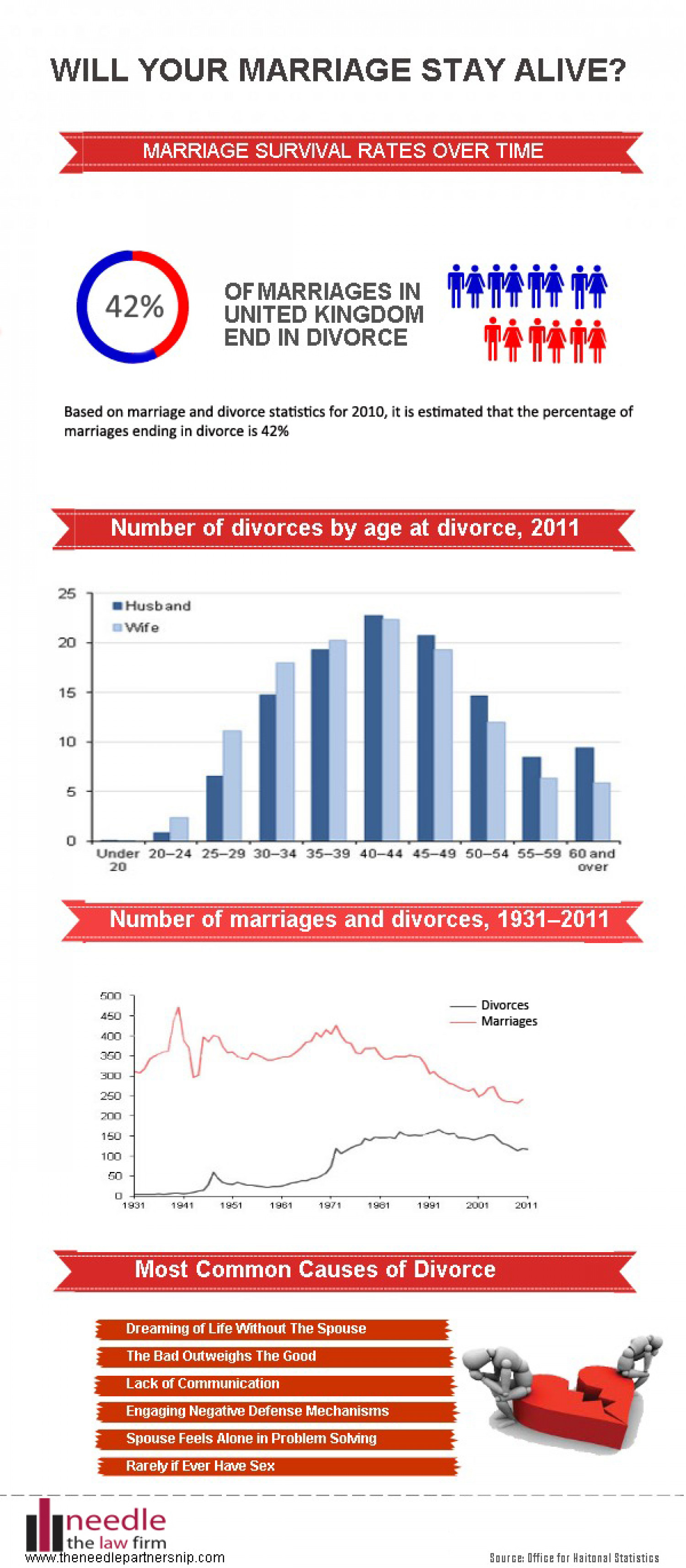 Will your marriage stay alive? Infographic