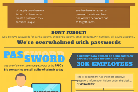 Will Your Password Be The Next To Be Compromised? Infographic