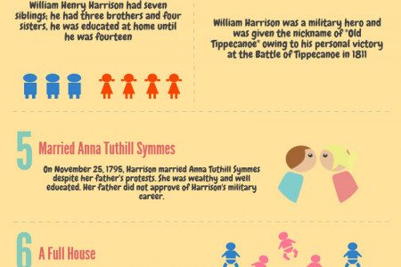 William Henry Harrison, Ninth American President (1841) Infographic