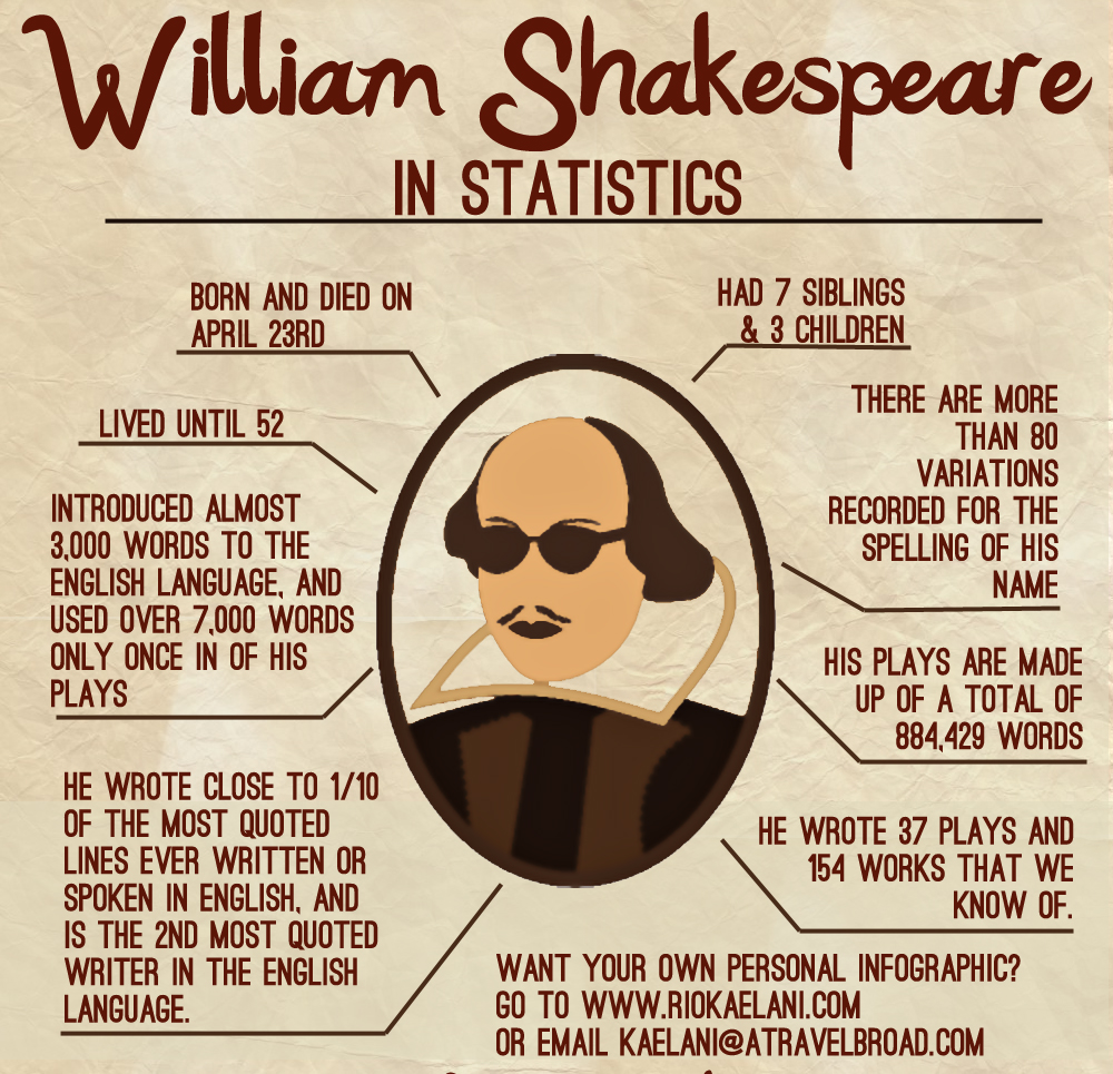 william shakespeare visual ly