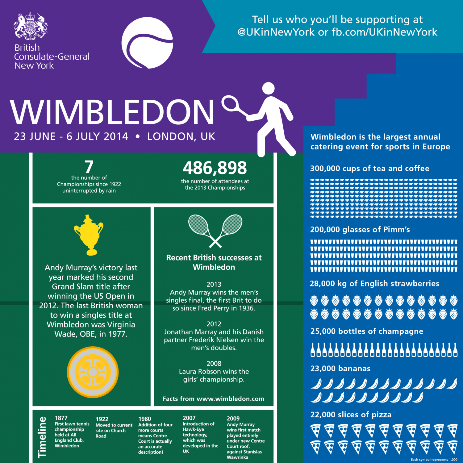 Wimbledon 2014 Interesting Facts Infographic