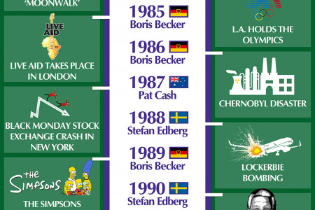 Wimbledon Winners: What's Happened Since A Brit Last Won The Men's Singles? Infographic