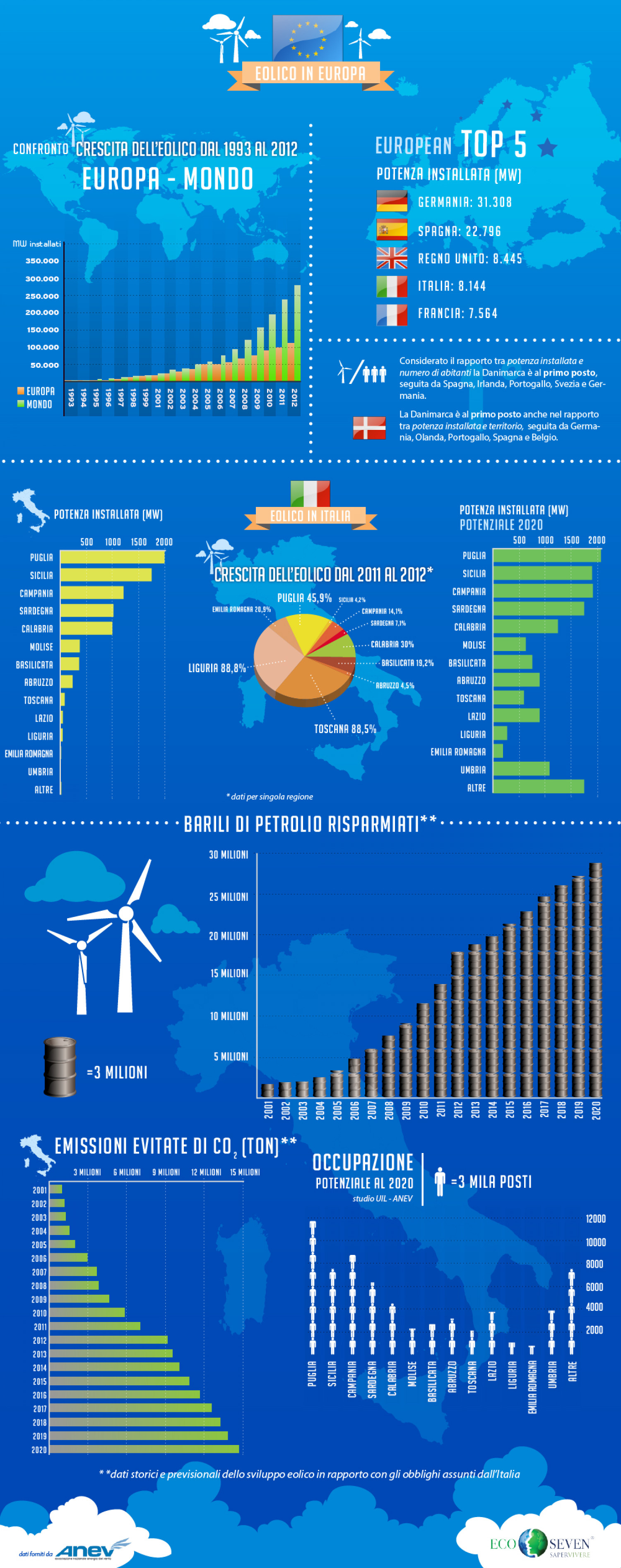 Wind Energy in Europe Infographic