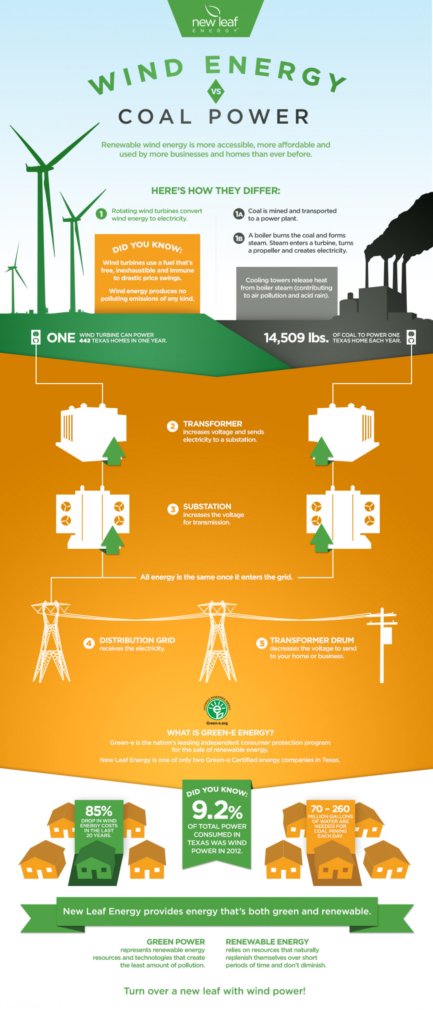 Wind Energy vs. Coal Power | Visual.ly