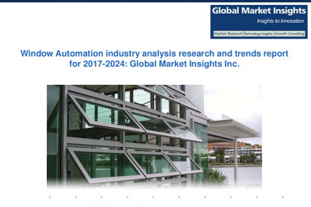 Window Automation industry analysis research and trends report for 2017-2024 Infographic