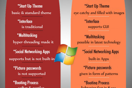 Windows 7-vs-8 Infographic
