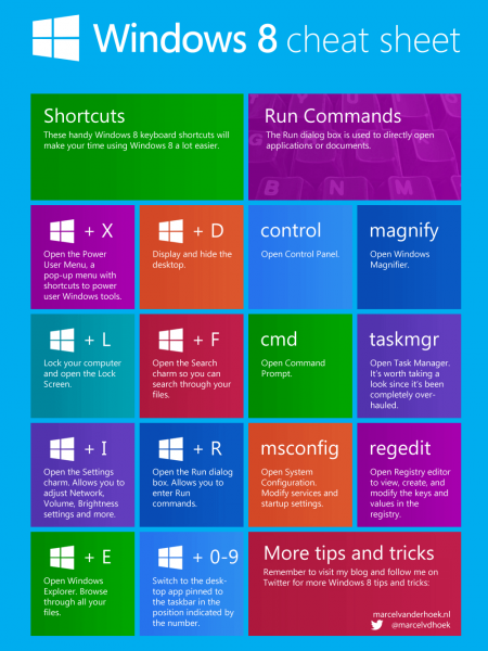 Windows 8 Cheat Sheet Infographic