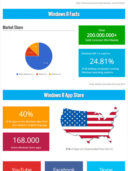 Windows 8 Facts and Stats Infographic