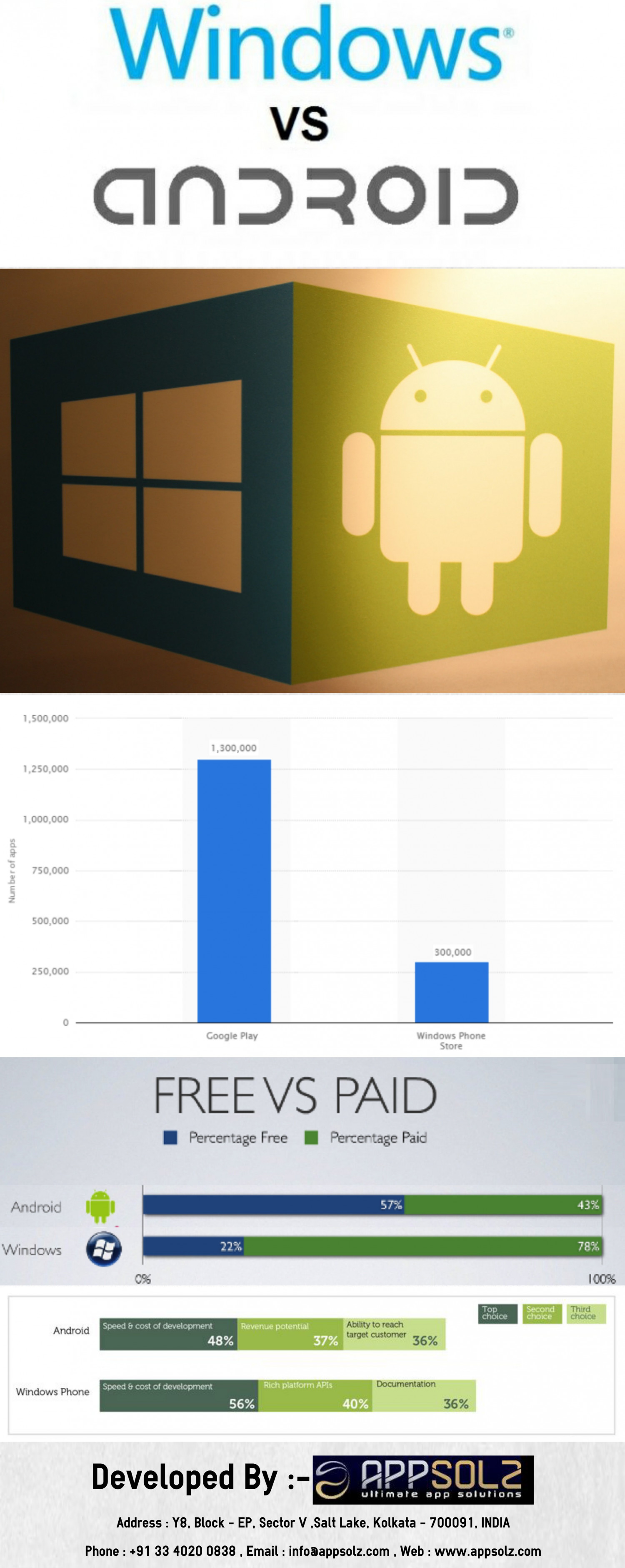 Windows Application VS Android Application Infographic