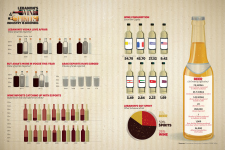 Lebanon's Wine and Spirit Industry is Blooming Infographic