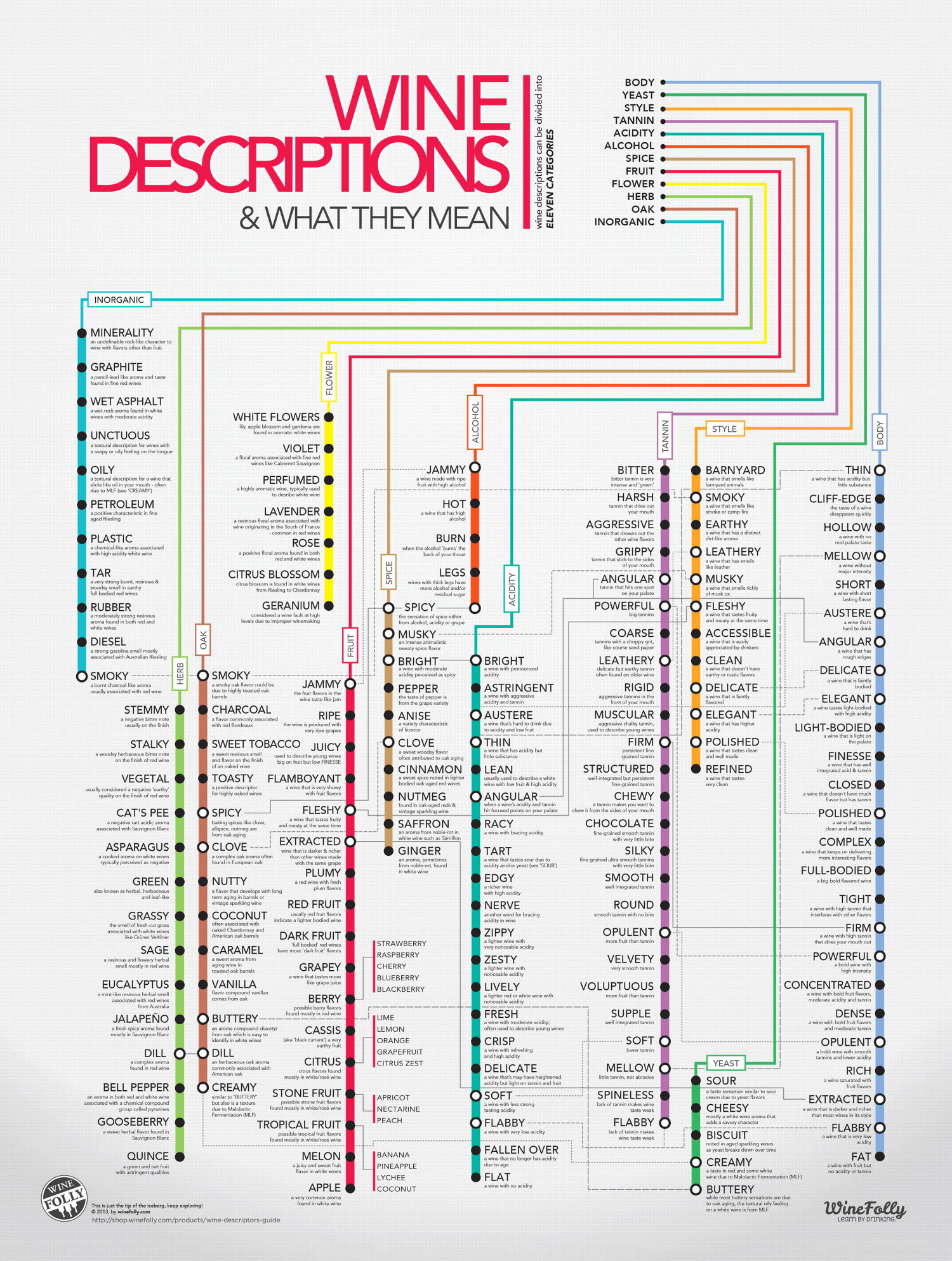 Wine Descriptors  Infographic