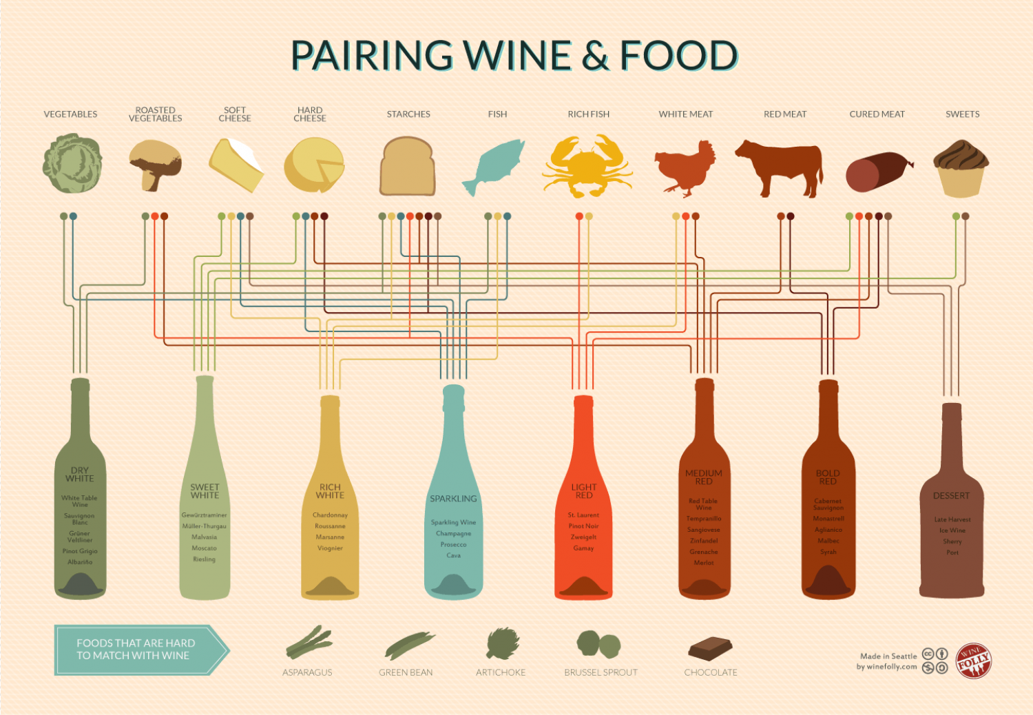 Late Harvest Wine Food Pairing