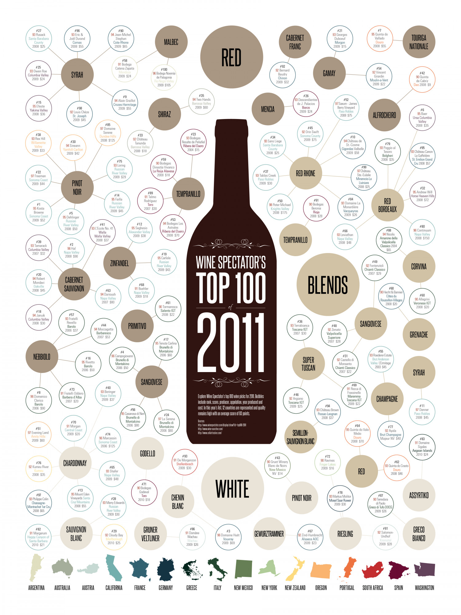 Wine Spectator's Top 100 of 2011 Infographic