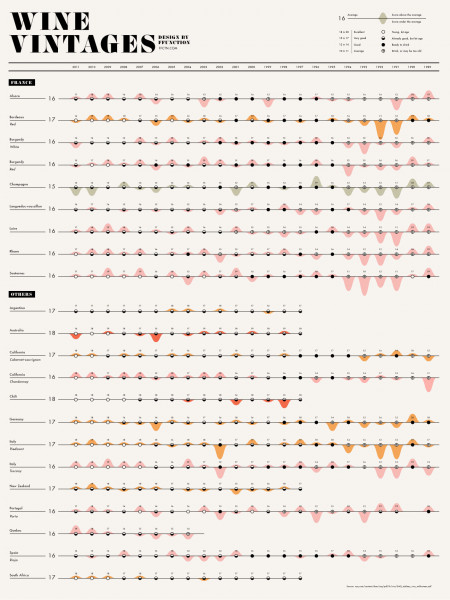 Wine Vintages Infographic