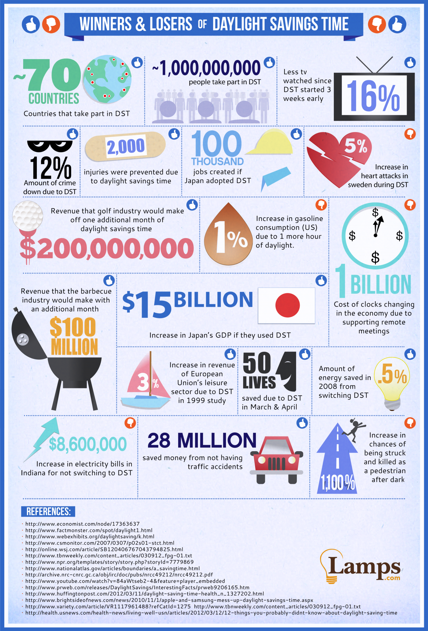 Winners & Losers of Daylight Savings Time Infographic