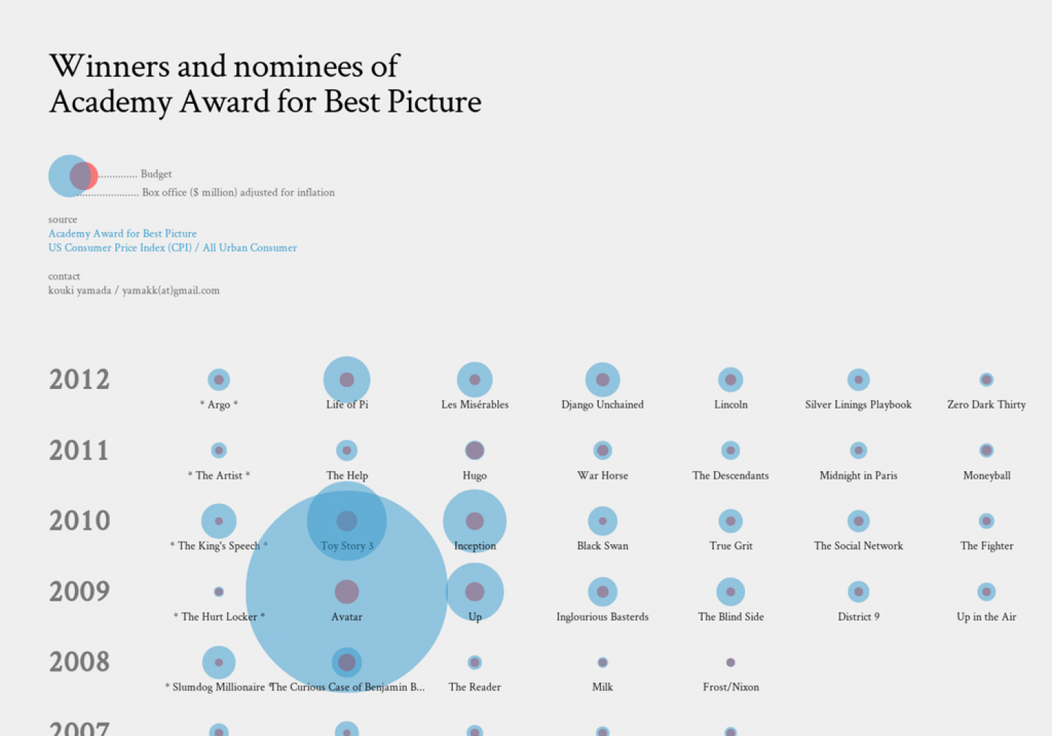 Winners and nominees of Academy Award for Best Picture 2014 Infographic