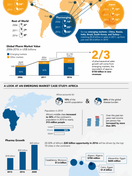 Winning in Pharmaceutical Emerging Markets with Analytics Infographic
