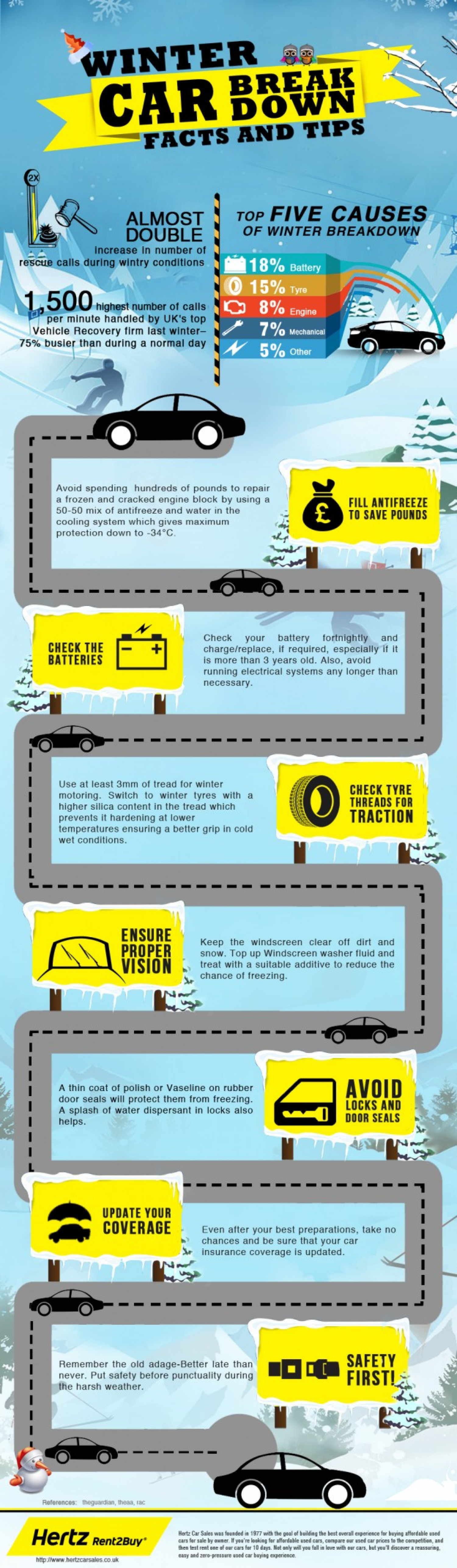 Winter Car Break Down Facts and Tips Infographic