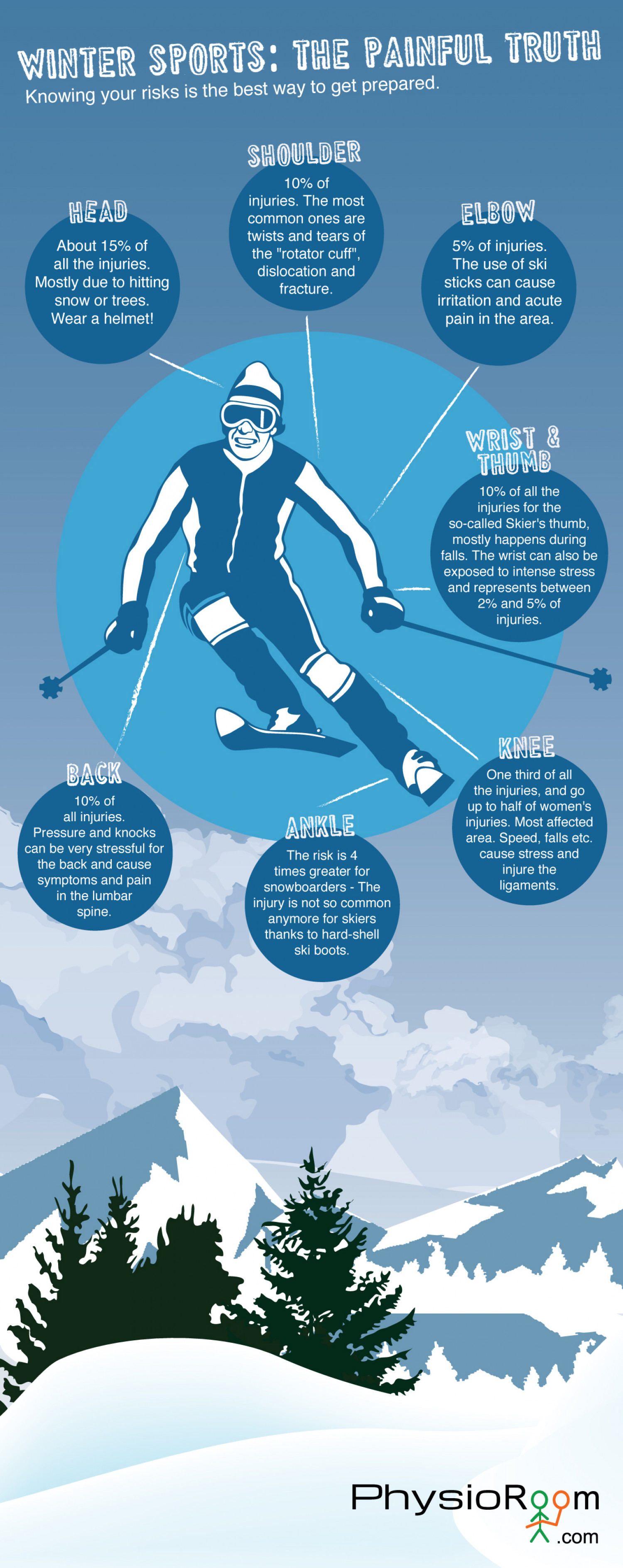 Winter Sports: The painful truth Infographic