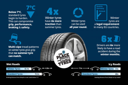 Winter Tyres - Are They Worth It? Infographic
