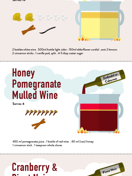 Cocktails for Christmas - Mulled Wine inspired  Infographic