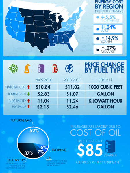 Winters Effect on Energy Costs Infographic