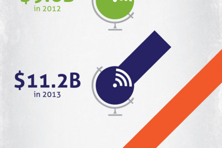 Wireless EHR Market Expected to Grow Infographic