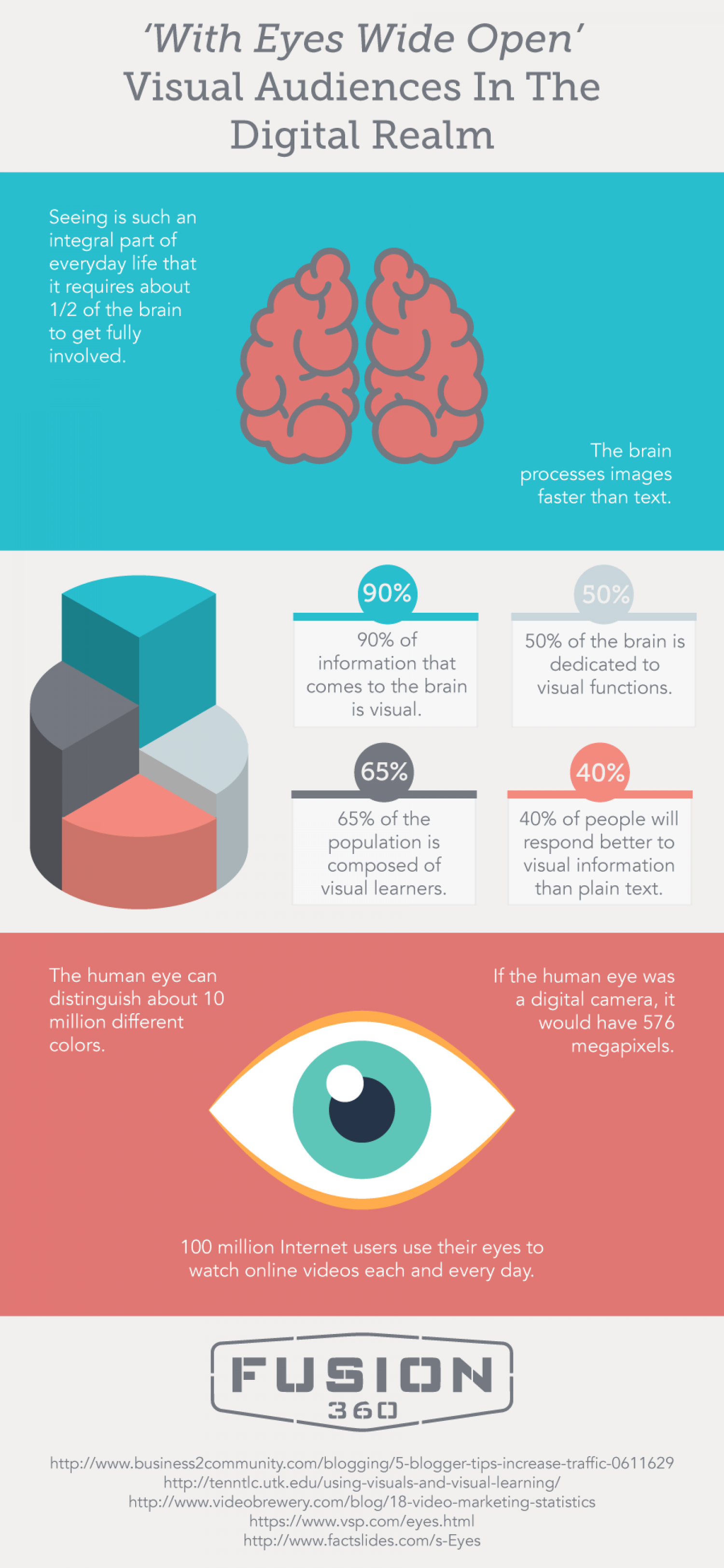 with eyes wide open visual audiences in the digital realm infographic