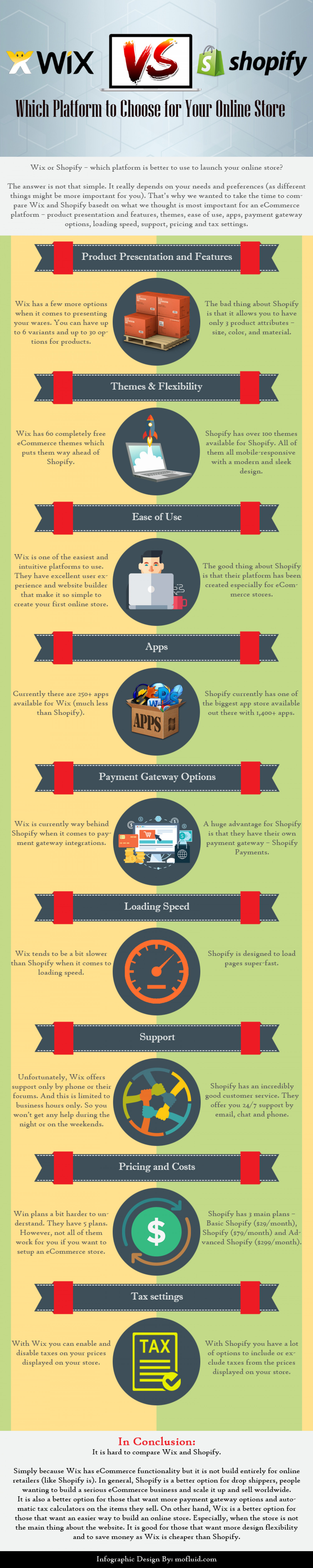 Wix vs Shopify: Best Platform For Your Online Store [Infographic] Infographic