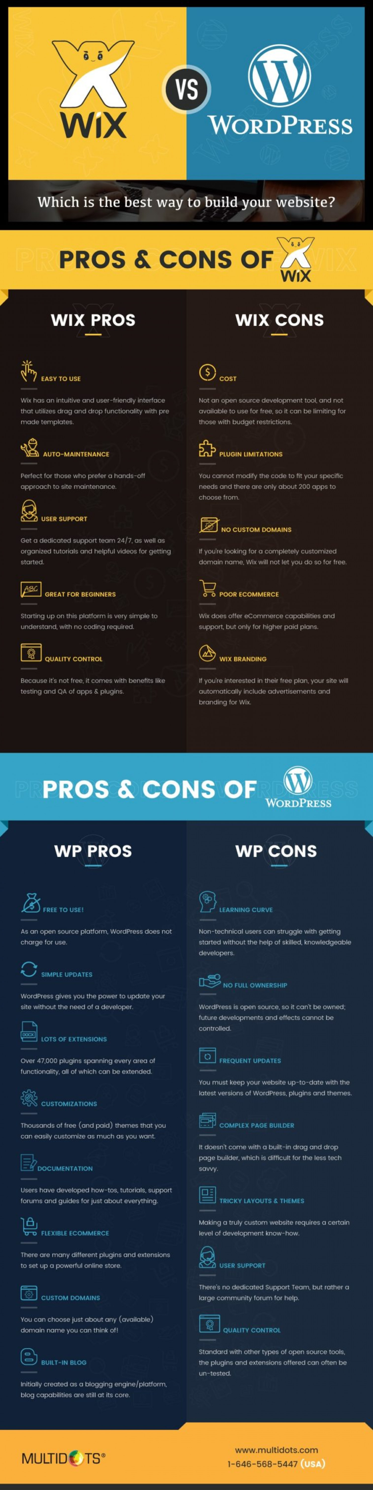 Wix vs. WordPress: Which is the Best Way to Build Your Website? Infographic