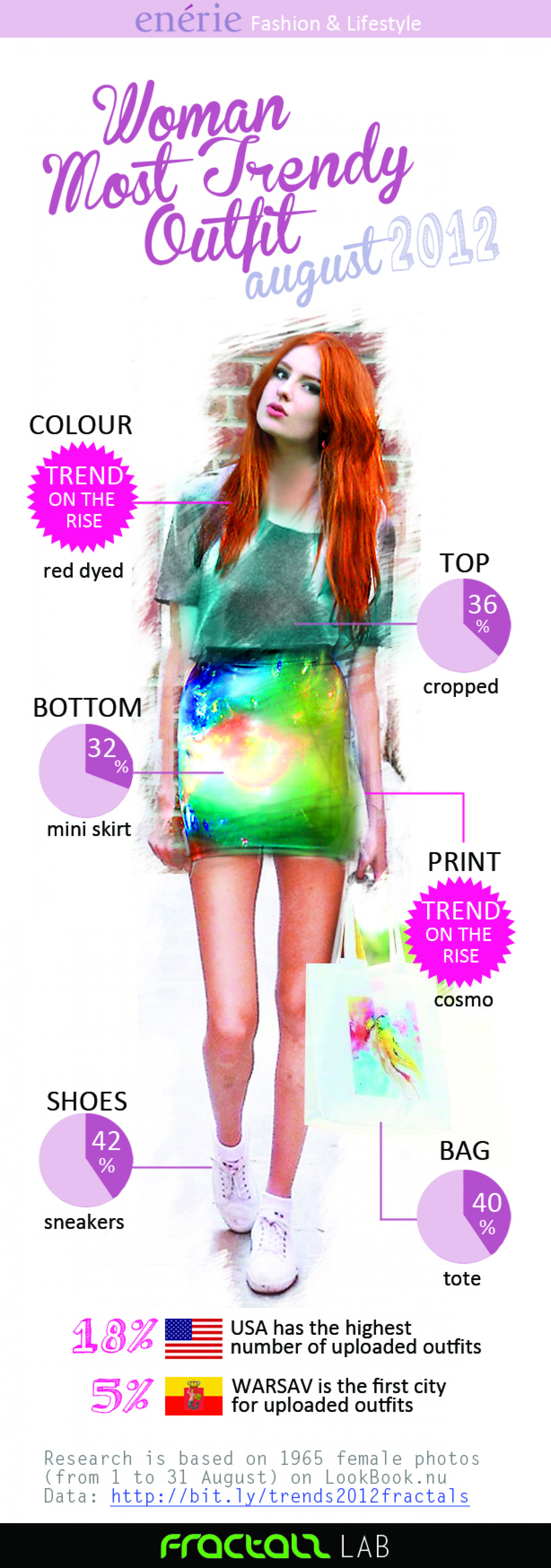Woman Most Trendy Outfit August 2012 Infographic
