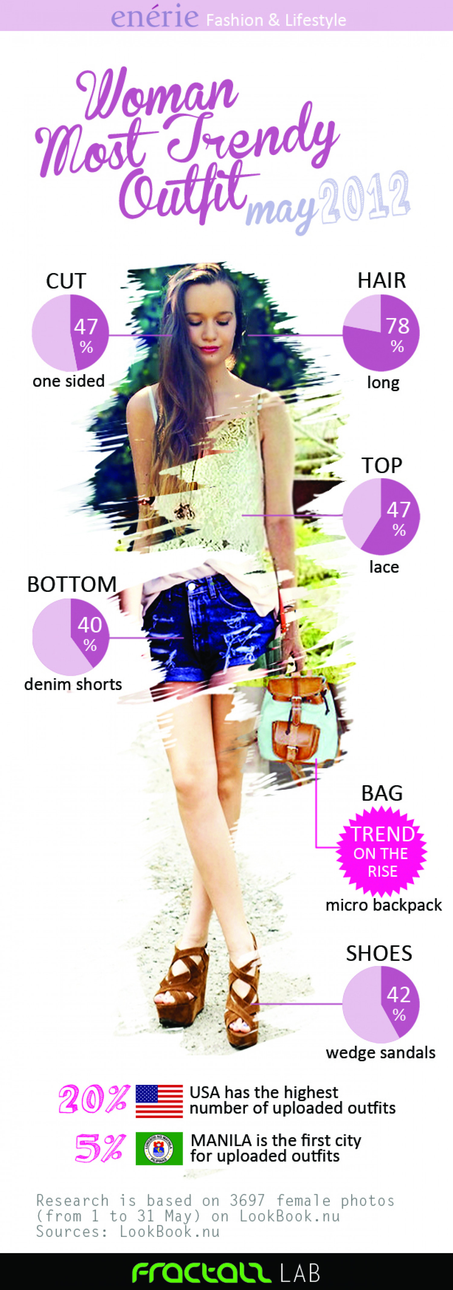 Woman Most Trendy Outfit june 2012 Infographic