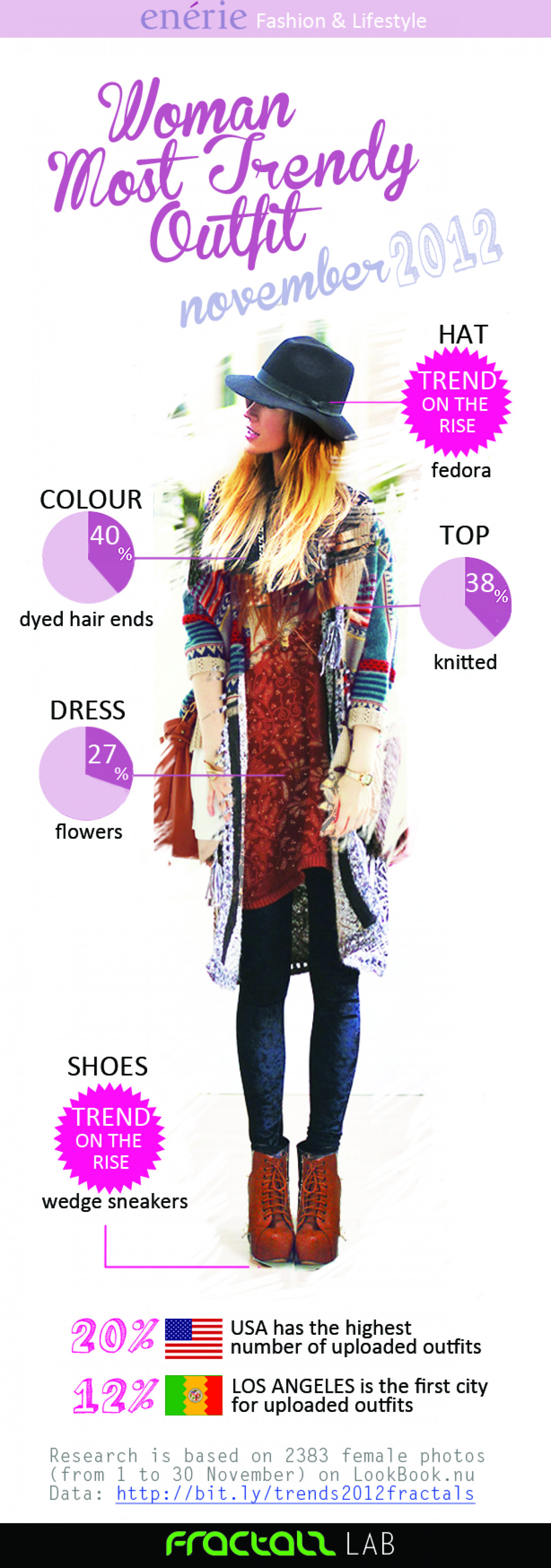 Woman Most Trendy Outfit November 2012 Infographic