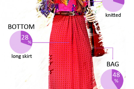 Woman Most Trendy Outfit October 2012 Infographic