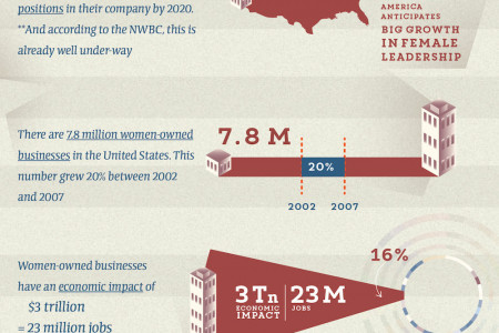 Women Advancing the Workforce Infographic
