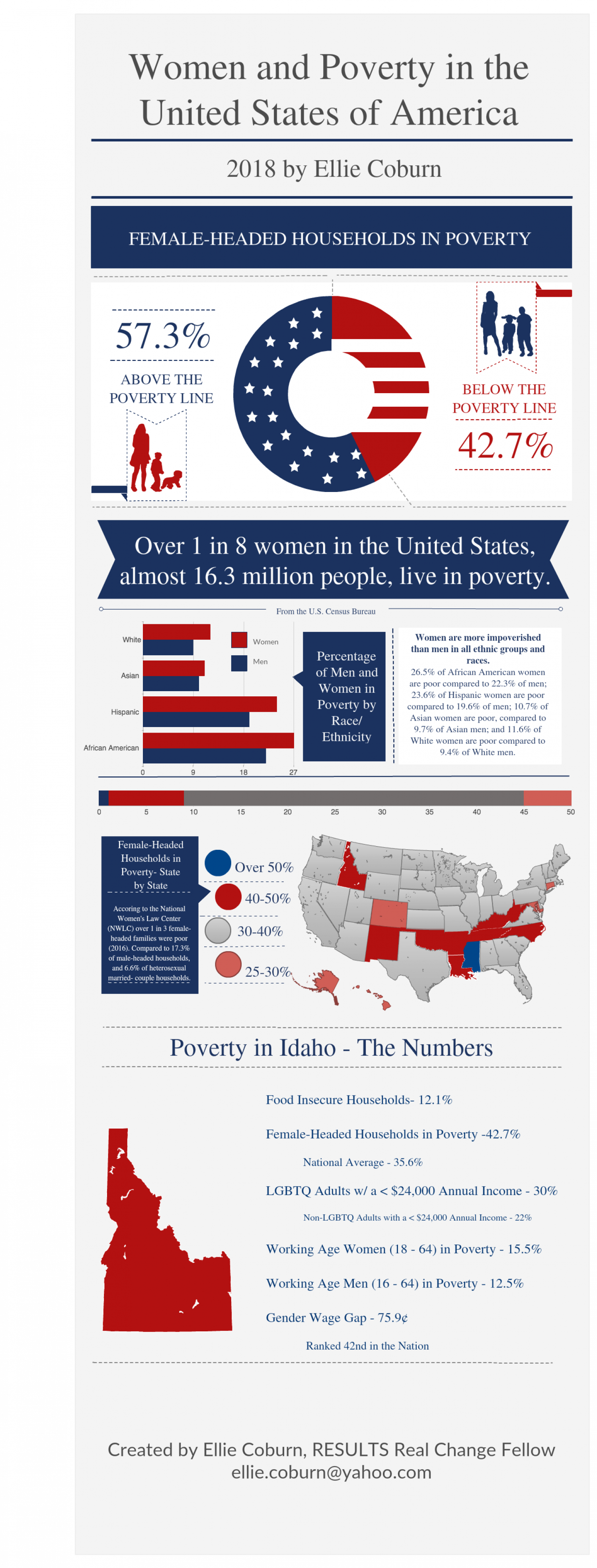 Women and Poverty in the United States Infographic