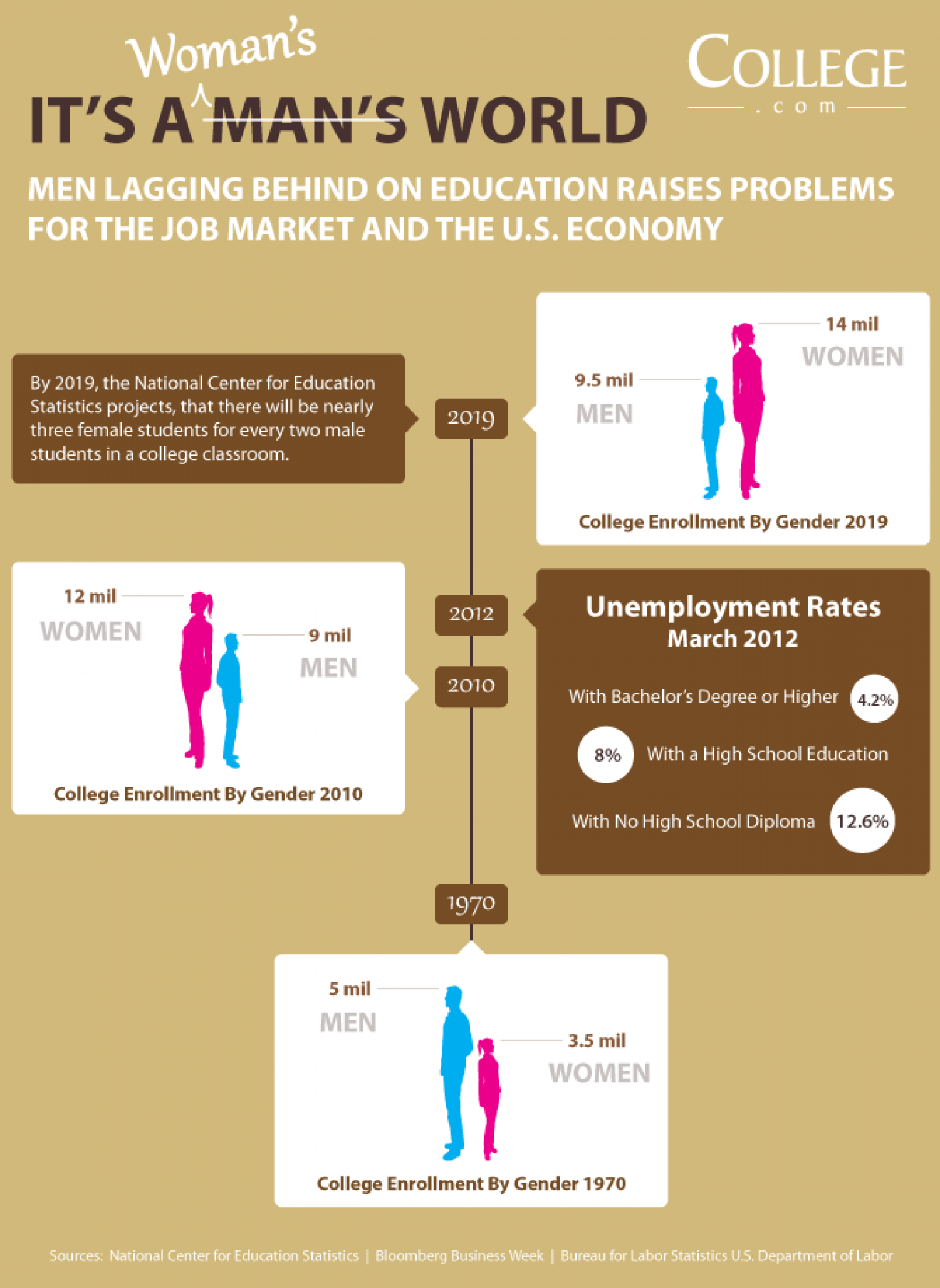 Women are outpacing men at collegiate enrollment levels Infographic