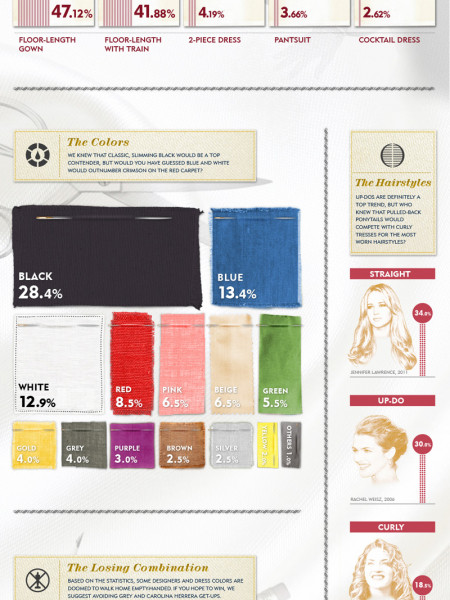 Women at the Oscars  Infographic