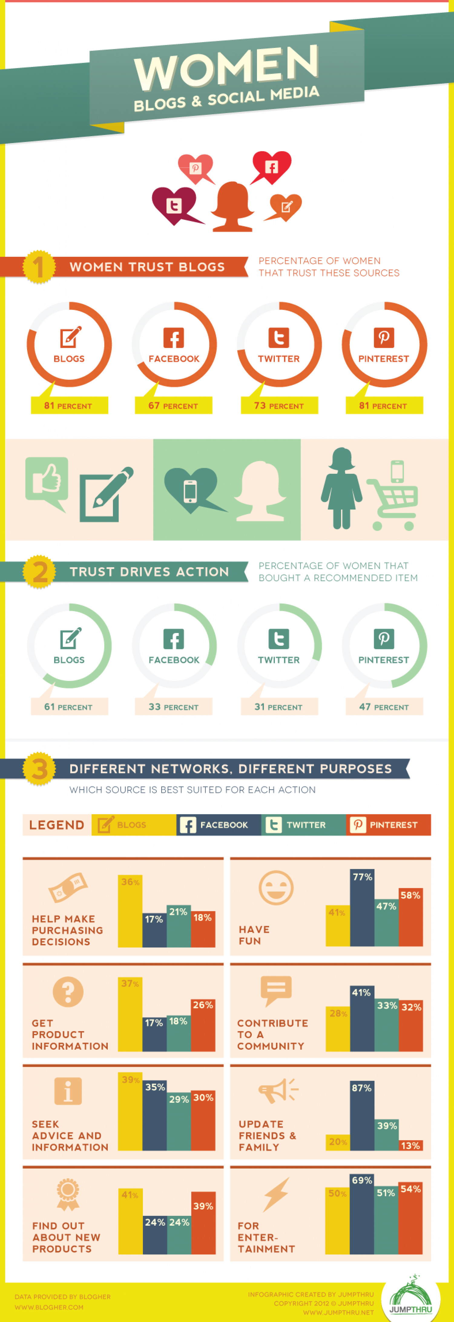 Women, Blogs & Social Media  Infographic