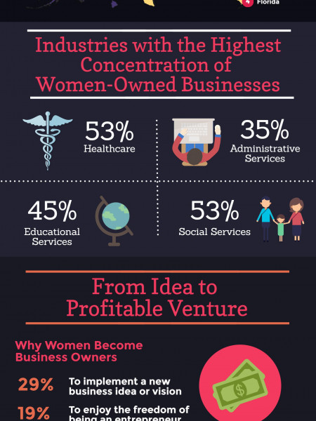 Women Business Owners Set the Pace in 2016 Infographic