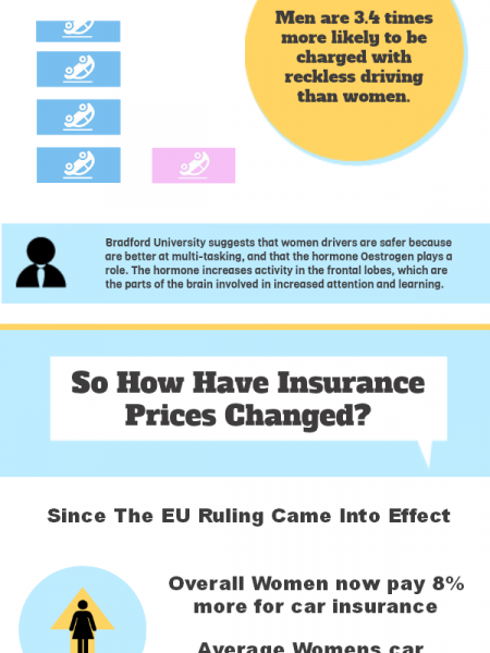 Women Car Insurance - Is It Fair? Infographic