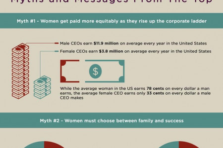 Women CEOs – Myths & Messages From The Top Infographic