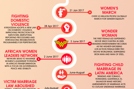 Women Empowerment 2018: Celebrating latest feminist achievements on Women's Day Infographic