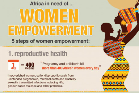 Women empowerment in Africa Infographic