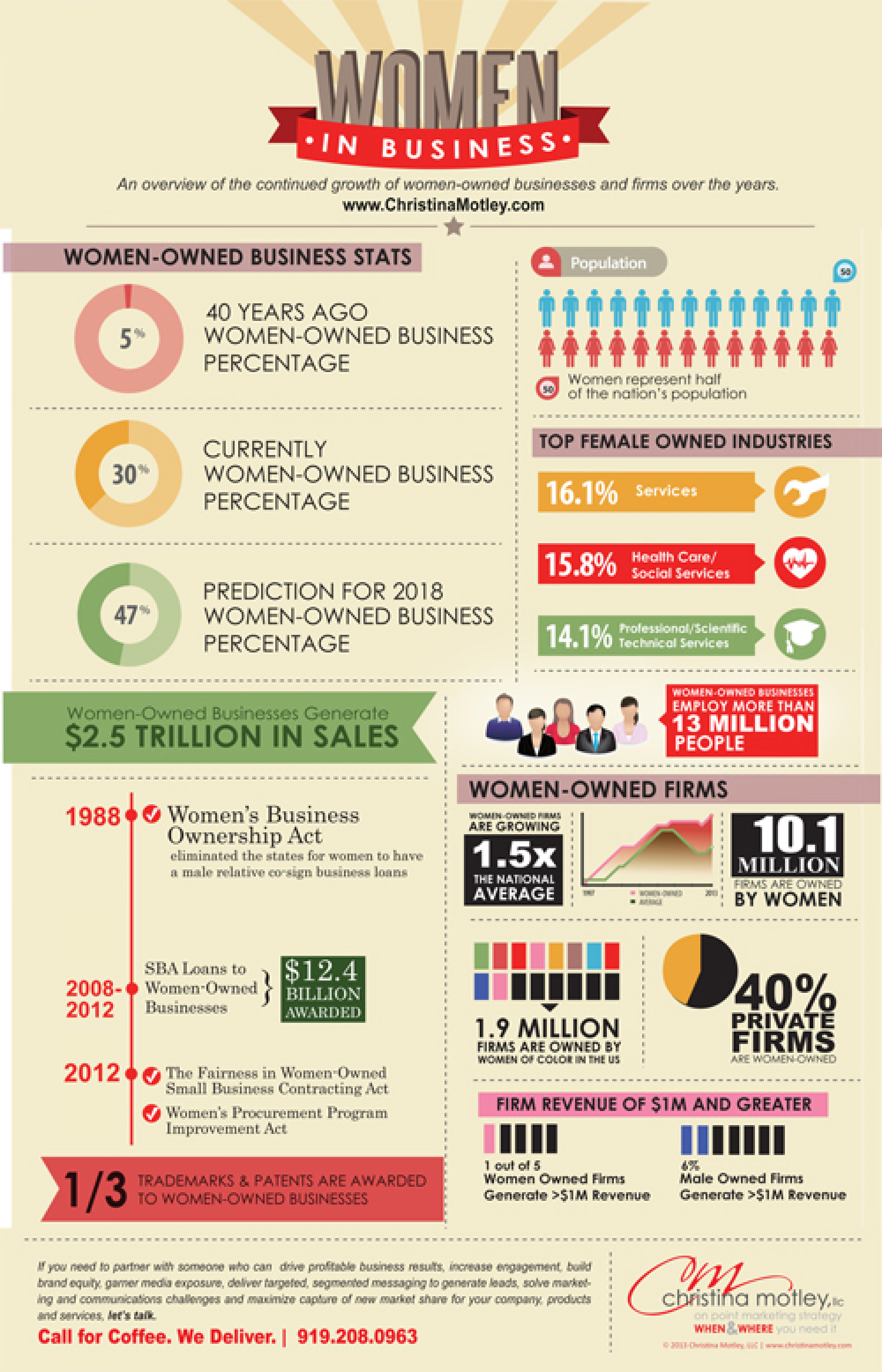 Women in Business Infographic