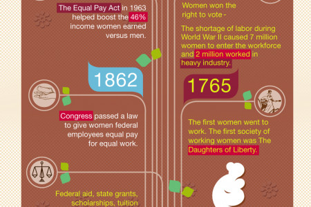 Women in College Infographic